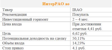 Акции ИнтерРАО. Рекомендация - ПОКУПАТЬ