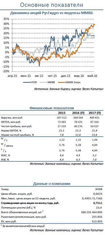 РусГидро Изменение параметров допэмиссии
