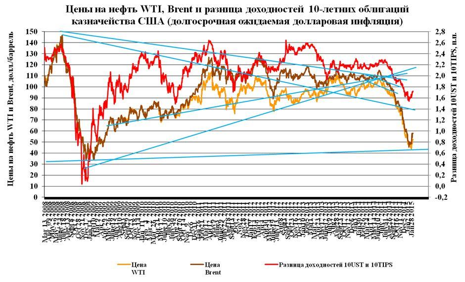 Рынок нефти: QE умер, да здравствует QE