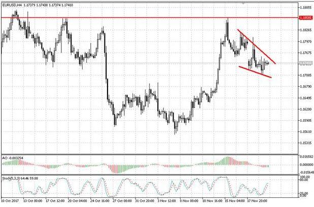 Валютная пара EUR/USD продолжает находиться под давлением