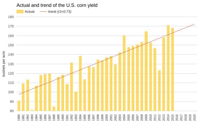Кукурузу ожидает сезон распродаж