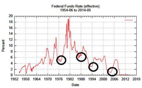Dow Jones (YM): приближается первое повышение процентной ставки. Что будет со старейшим индексом США?