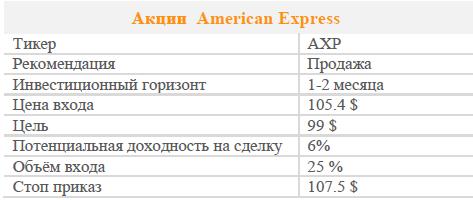 Акции American Express. Рекомендация - продавать