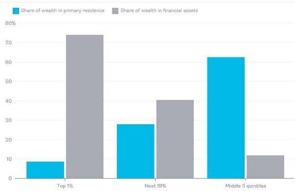 Богатые богатеют, потому что владеют акциями, а не недвижимостью