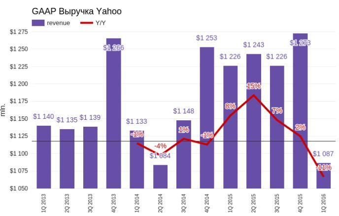 Yahoo! больше никогда не будет прежней