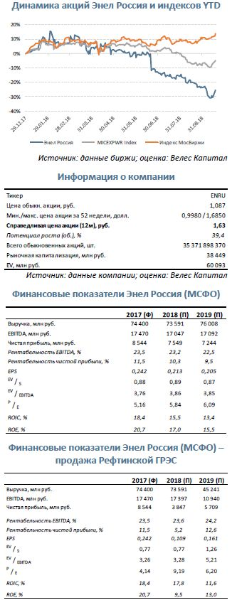 Покупка Энел Россия. Продажа крупнейшего актива может стать причиной роста котировок