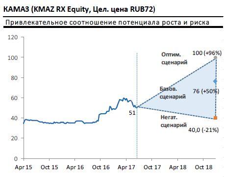 Покупка акций КАМАЗ