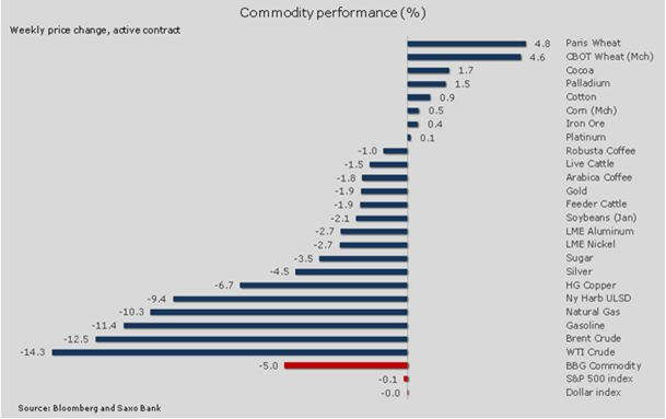 Сырьевой рынок берет паузу после сильных колебаний в ноябре