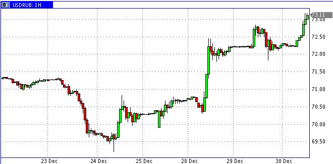 Доллар забрался выше 73 рублей. Падение сменится ростом в начале 2016 года