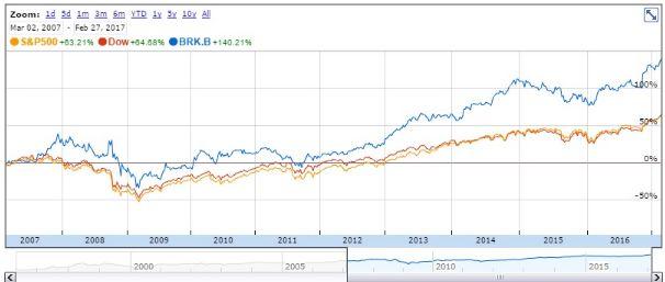 Билл Гейтс держит 58% своих денег в компании Уорена Баффета
