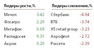 3 фактора, которые свели на нет вчерашние действия ЦБ РФ
