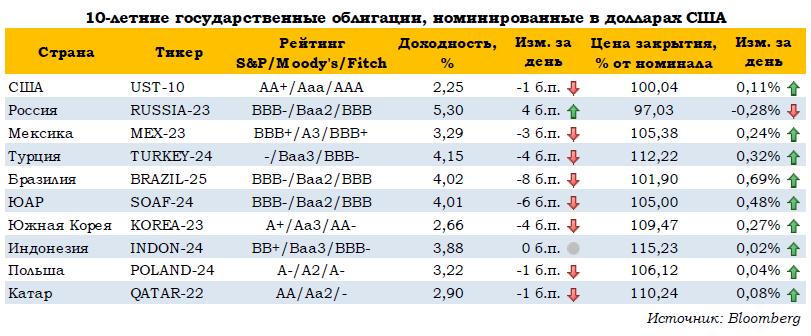 Ожидаем давление на евробонды перед заседанием ОПЕК