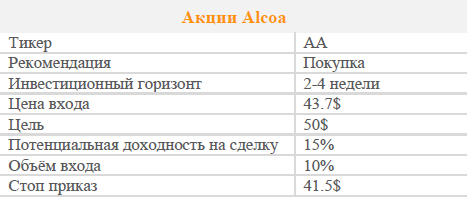 Акции Alcoa. Рекомендация - ПОКУПАТЬ