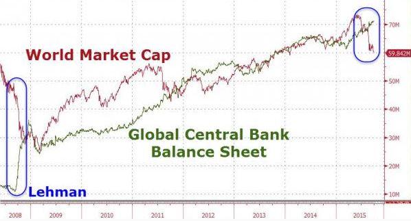 Глобально QE не прекращалось - но биржи рушатся с рекордной скоростью с первой волны суперкризиса