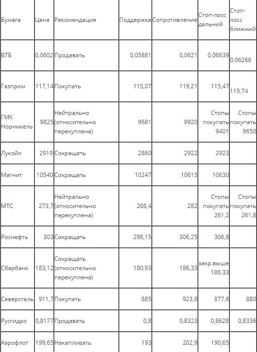 Оценка ситуации по индексу ММВБ (закр.2014,6)