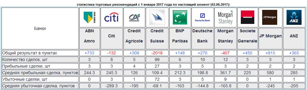 Торговые рекомендации банков: статистика результатов