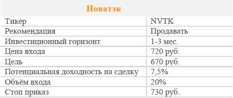 Акции Новатэк. Рекомендация - ПРОДАВАТЬ