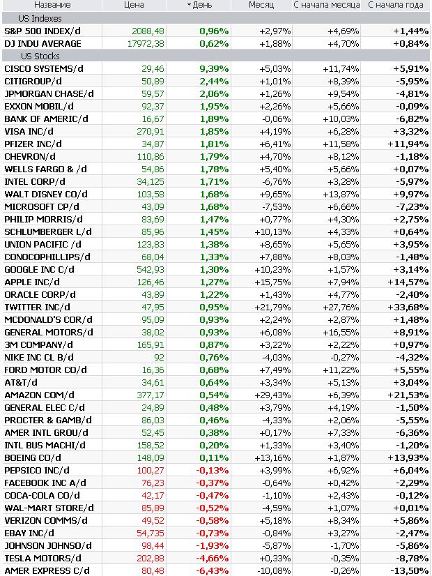 Снижение глобальных рисков на Wall Street встретили волной покупок