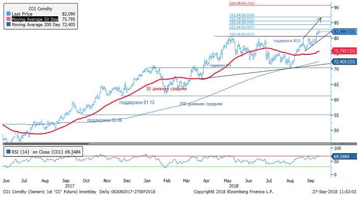 Драйверы движения цены нефти Brent. Повышательный тренд  на рынке нефти