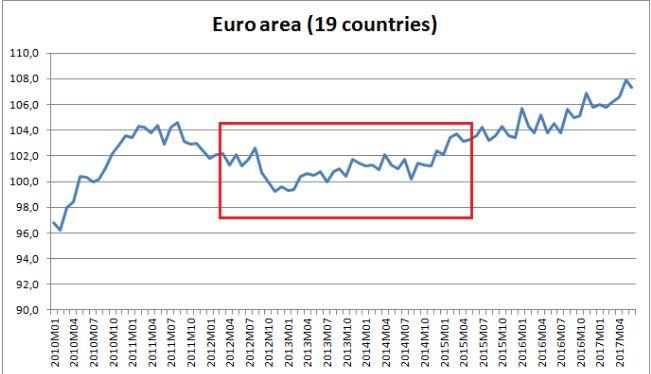 Положительная динамика индустриального производства еврозоны сохраняется