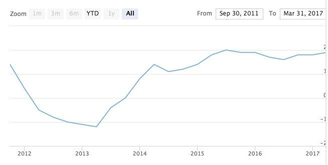 ЕЦБ сохранил ставку на прежнем уровне