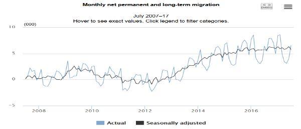Новозеландский доллар демонстрирует уверенность на фоне данных о миграции населения