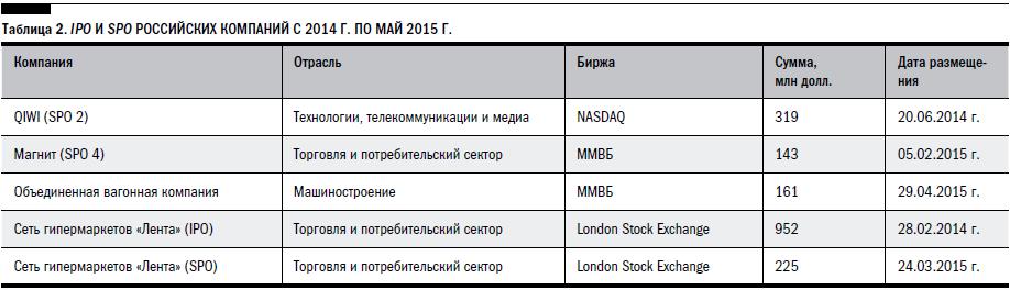 Российский рынок прямых инвестиций 2014 г.: итоги и основные тренды