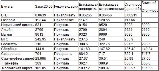 Индекс ММВБ (закр.1857.96) не смог открыть ростом среду, на негативном внешнем фоне возможен откат до 1842