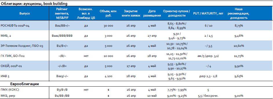 Мониторинг первичного рынка: МКБ, О'КЕЙ
