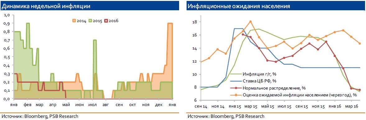 Решение ЦБ РФ: регулятор смягчил тон пресс-релиза