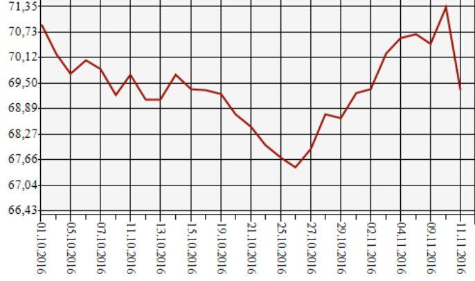 ЦБ резко опустил курс евро