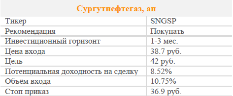 Акции Сургутнефтегаза ап. Рекомендация - Покупать