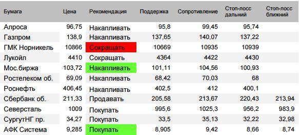 Оценка ситуации по индексу Мосбиржи (закр.2295,72 (+0,12%)).Открытие было негативным. Как и ожидалось