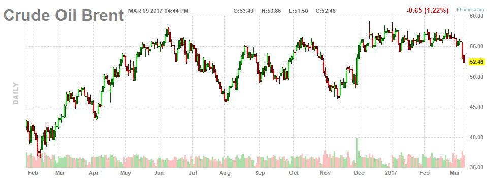 Рост нефтедобычи в США привел к резкому падению стоимости нефти. Что дальше?