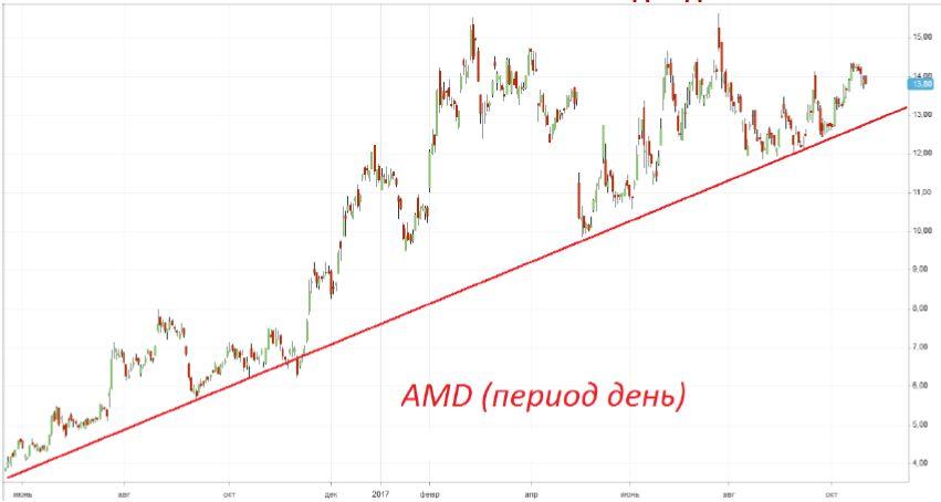 Покупка акций «AMD»