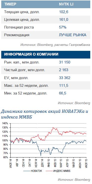 НОВАТЭК. В центре внимания — соглашение по финансированию Ямал-СПГ