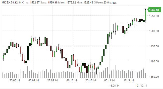 Рубль падает – акции растут