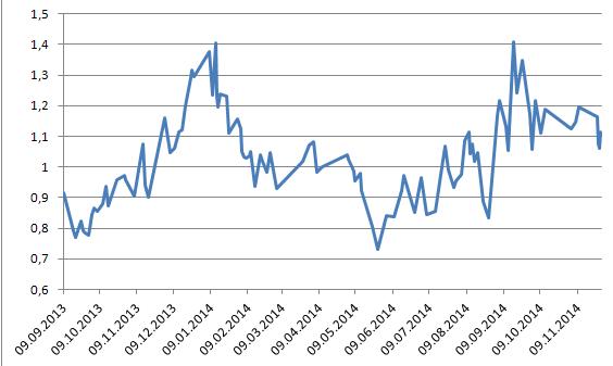 Постмаркет: Рост ММВБ превысил 2,5%