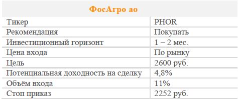 Акции ФосАгро ао. Рекомендация - Покупать