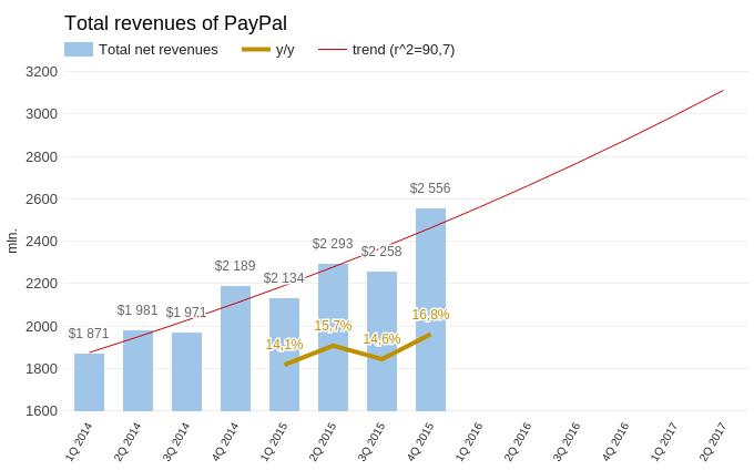 PayPal везде поспел