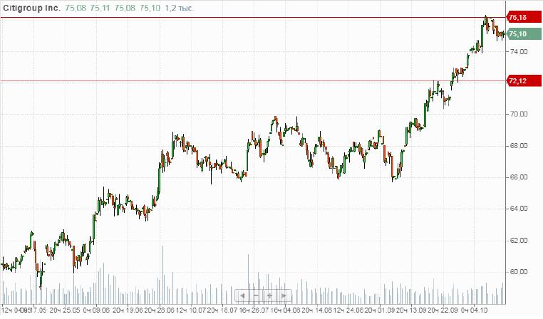 Продажа акций Сitigroup, inc. (C)