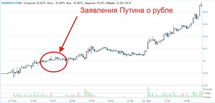 Непубличный Путин и курс рубля: ждать ли новой девальвации?