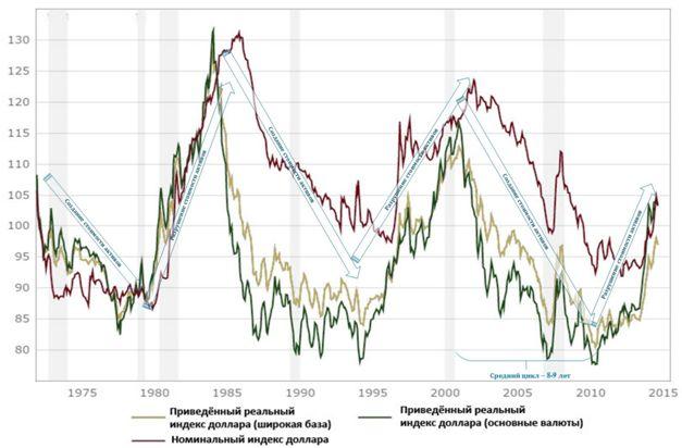 Экономико-геополитический прогноз на 2016 год