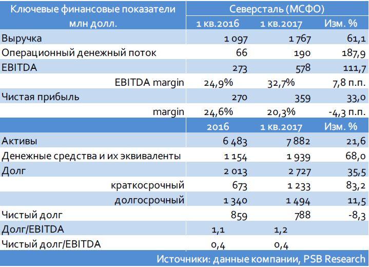 Северсталь (Ва1/ВВВ-/ВВВ-): итоги 1 кв. 2017 г. по МСФО