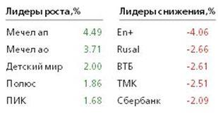 Рубль балансирует на грани обрыва
