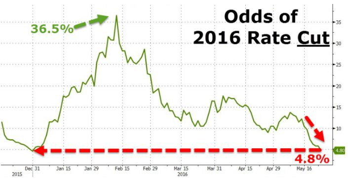 Рынок поверил ФРС. Но в 2017 г. ждет нового снижения ставки