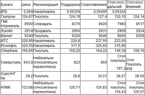 Оценка ситуации по индексу ММВБ (закр.1954,39)