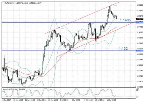 Оправдается ли Драги за ралли евро?