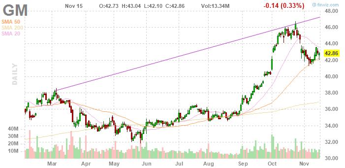 General Motors: рентабельный электромобиль появится к 2021 г.