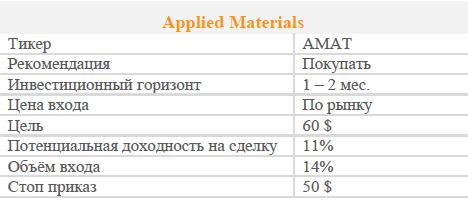 Акции Applied Materials. Рекомендация - Покупать